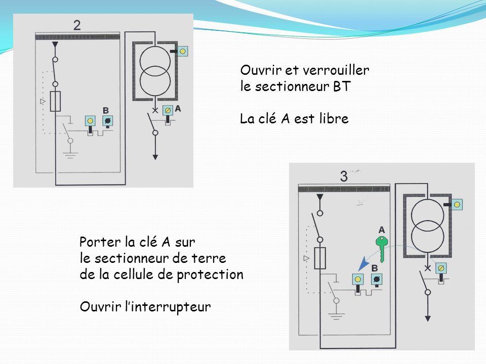 Ouvrir et verrouiller le sectionneur BT La clé A est libre Porter la clé A sur le sectionneur de terre de la cellule de protection Ouvrir linterrupteu