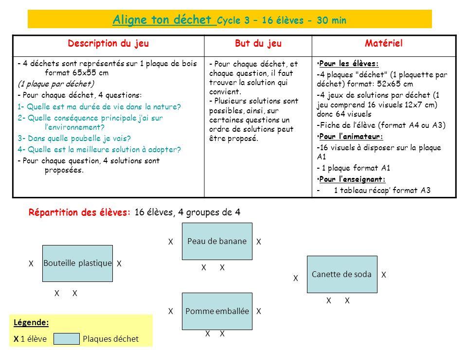 Aligne ton déchet Cycle 3 – 16 élèves - 30 min Répartition des élèves: 16 élèves, 4 groupes de 4 Description du jeuBut du jeuMatériel - 4 déchets sont
