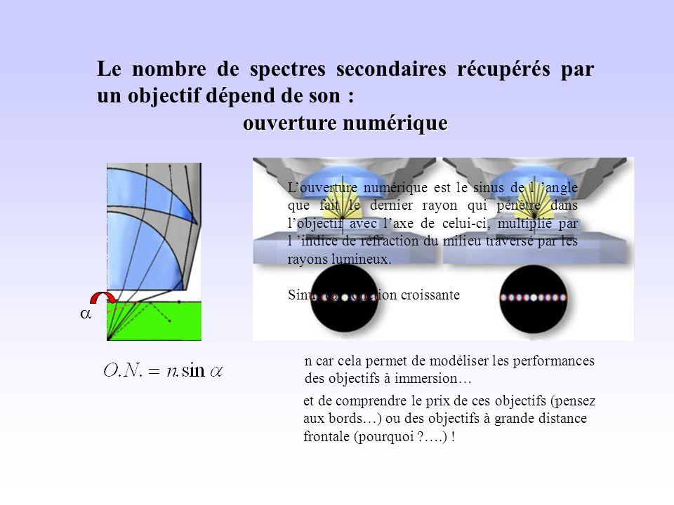 Le nombre de spectres secondaires récupérés par un objectif dépend de son : ouverture numérique n car cela permet de modéliser les performances des objectifs à immersion… Louverture numérique est le sinus de l angle que fait le dernier rayon qui pénètre dans lobjectif avec laxe de celui-ci, multiplié par l indice de réfraction du milieu traversé par les rayons lumineux.