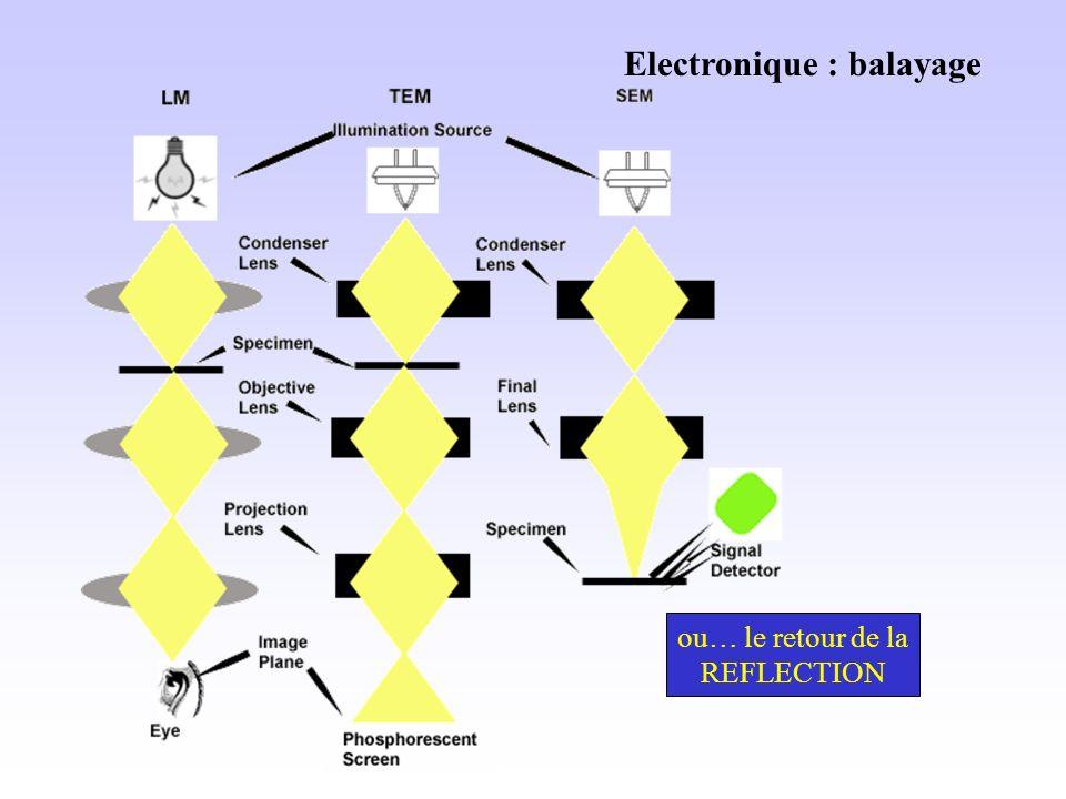 Electronique : balayage ou… le retour de la REFLECTION