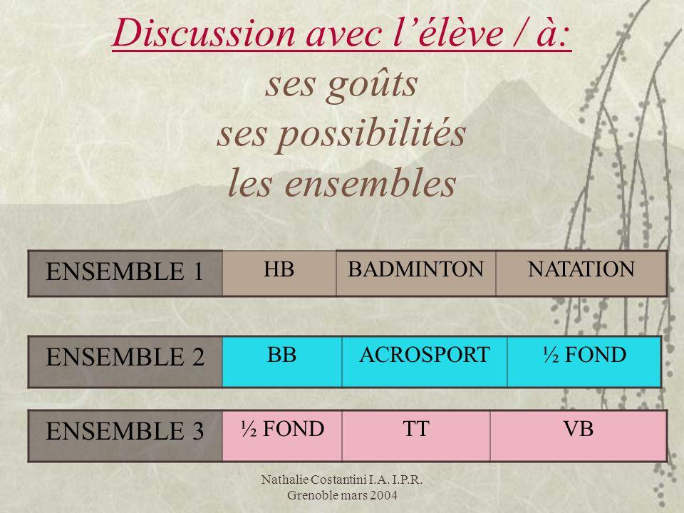 Nathalie Costantini I.A. I.P.R. Grenoble mars 2004 Discussion avec lélève / à: ses goûts ses possibilités les ensembles ENSEMBLE 1 HBBADMINTONNATATION