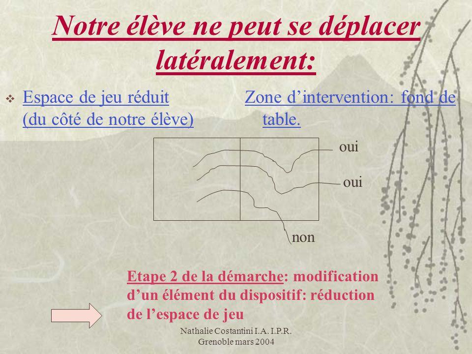 Nathalie Costantini I.A. I.P.R. Grenoble mars 2004 Notre élève ne peut se déplacer latéralement: oui non Etape 2 de la démarche: modification dun élém