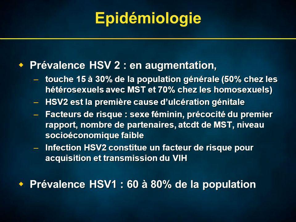 Epidémiologie Prévalence HSV 2 : en augmentation, –touche 15 à 30% de la population générale (50% chez les hétérosexuels avec MST et 70% chez les homosexuels) –HSV2 est la première cause dulcération génitale –Facteurs de risque : sexe féminin, précocité du premier rapport, nombre de partenaires, atcdt de MST, niveau socioéconomique faible –Infection HSV2 constitue un facteur de risque pour acquisition et transmission du VIH Prévalence HSV1 : 60 à 80% de la population Prévalence HSV 2 : en augmentation, –touche 15 à 30% de la population générale (50% chez les hétérosexuels avec MST et 70% chez les homosexuels) –HSV2 est la première cause dulcération génitale –Facteurs de risque : sexe féminin, précocité du premier rapport, nombre de partenaires, atcdt de MST, niveau socioéconomique faible –Infection HSV2 constitue un facteur de risque pour acquisition et transmission du VIH Prévalence HSV1 : 60 à 80% de la population