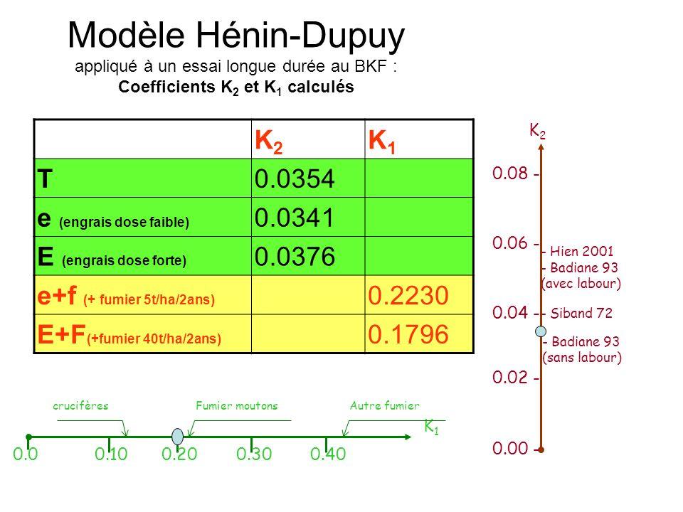 Modèle Hénin-Dupuy appliqué à un essai longue durée au BKF : Coefficients K 2 et K 1 calculés K2K2 K1K1 T0.0354 e (engrais dose faible) 0.0341 E (engrais dose forte) 0.0376 e+f (+ fumier 5t/ha/2ans) 0.2230 E+F (+fumier 40t/ha/2ans) 0.1796 - Badiane 93 (sans labour) - Badiane 93 (avec labour) 0.00 - 0.02 - 0.04 - 0.06 - 0.08 - K2K2 - Siband 72 - Hien 2001 K1K1 0.00.100.200.300.40 Fumier moutonsAutre fumiercrucifères