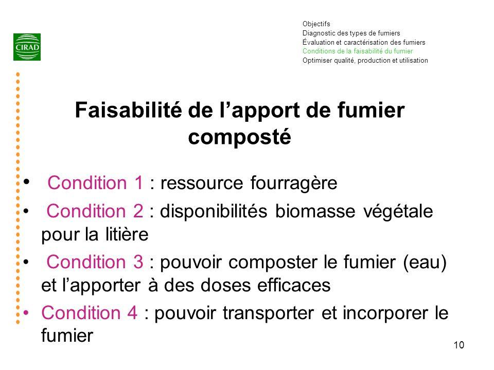 10 Faisabilité de lapport de fumier composté Condition 1 : ressource fourragère Condition 2 : disponibilités biomasse végétale pour la litière Conditi