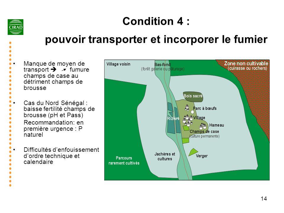 14 Condition 4 : pouvoir transporter et incorporer le fumier Manque de moyen de transport fumure champs de case au détriment champs de brousse Cas du