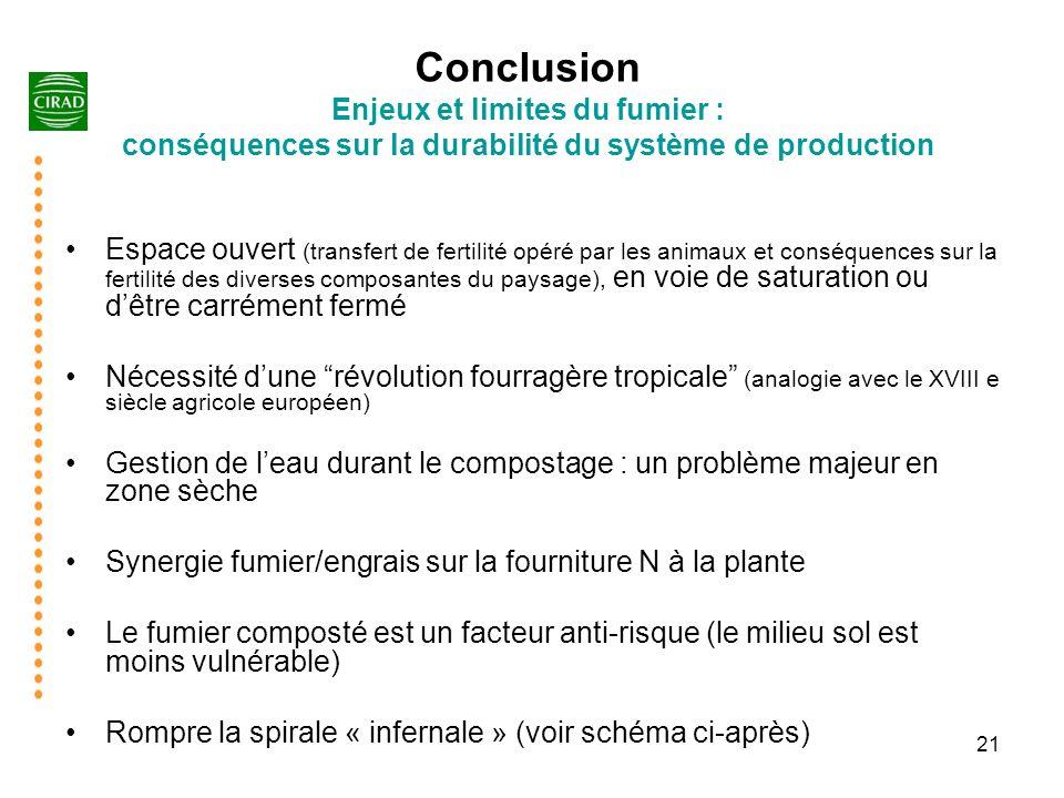 21 Conclusion Enjeux et limites du fumier : conséquences sur la durabilité du système de production Espace ouvert (transfert de fertilité opéré par le