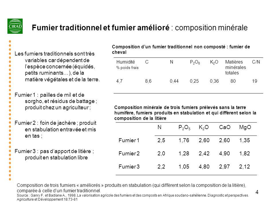 4 Fumier traditionnel et fumier amélioré : composition minérale Les fumiers traditionnels sont très variables car dépendent de lespèce concernée (équi