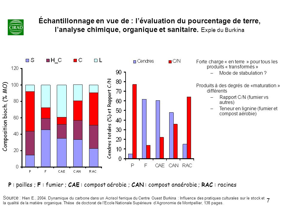 7 Échantillonnage en vue de : lévaluation du pourcentage de terre, lanalyse chimique, organique et sanitaire. E xple du Burkina Composition bioch. (%