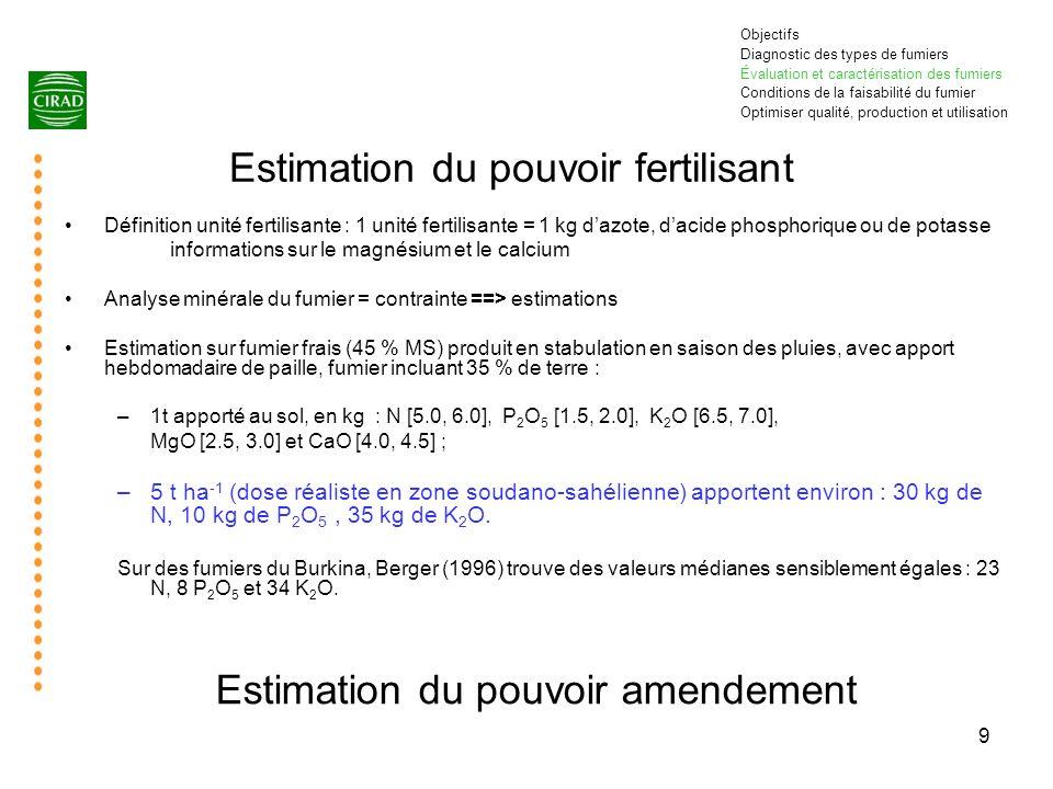 9 Estimation du pouvoir fertilisant Définition unité fertilisante : 1 unité fertilisante = 1 kg dazote, dacide phosphorique ou de potasse informations