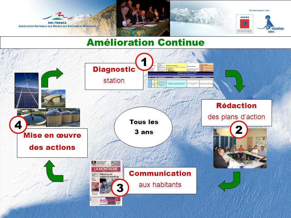 Diagnostic station Rédaction des plans daction Communication aux habitants Amélioration Continue Mise en œuvre des actions Tous les 3 ans 4 1 2 3