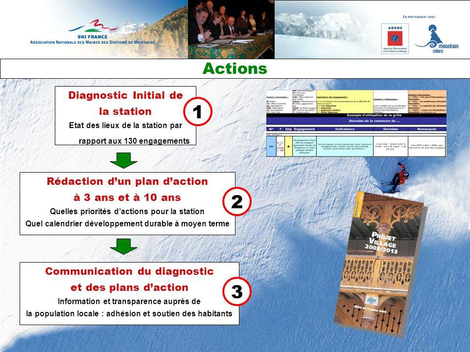Diagnostic Initial de la station Etat des lieux de la station par rapport aux 130 engagements Rédaction dun plan daction à 3 ans et à 10 ans Quelles p