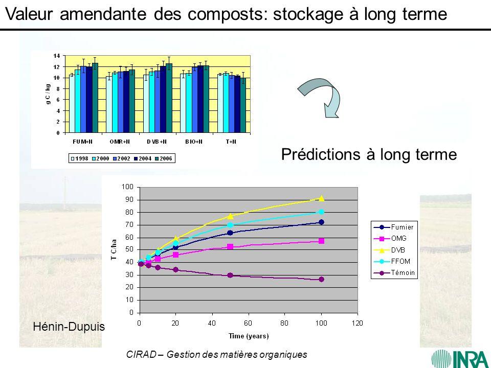 CIRAD – Gestion des matières organiques Valeur amendante des composts: stockage à long terme Prédictions à long terme Hénin-Dupuis
