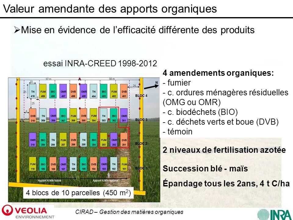 CIRAD – Gestion des matières organiques Valeur amendante des composts : augmentation des teneurs en C %DVBFUMBIOOMRT +N20,2*20,0*14,4***11,3-6,4 Evolution des teneurs en C dans les traitements (en % des teneurs initiales) Evolution des teneurs en C (en g C /kg) * p<0,05 ***p<0,001 Augmentation des teneurs en C Augmentation différente en fonction de lapport Lien avec biodégradabilité des composts Besoin dindicateurs