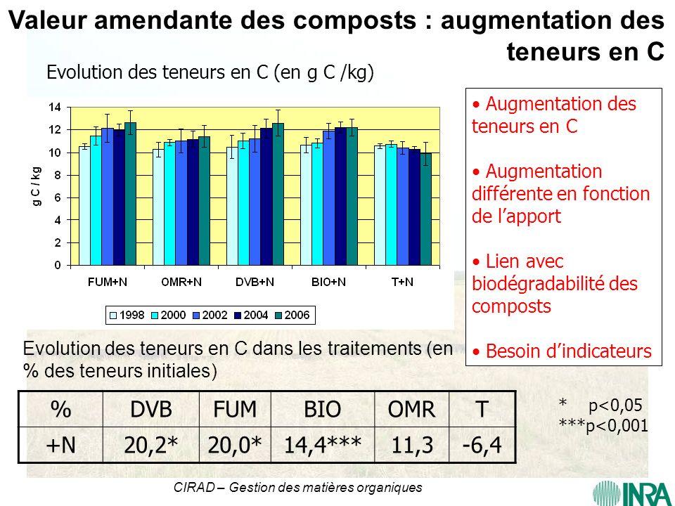 CIRAD – Gestion des matières organiques Valeur amendante des composts : augmentation des teneurs en C %DVBFUMBIOOMRT +N20,2*20,0*14,4***11,3-6,4 Evolu
