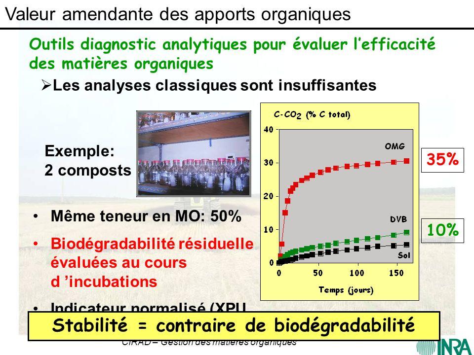 CIRAD – Gestion des matières organiques Outils diagnostic analytiques pour évaluer lefficacité des matières organiques Même teneur en MO: 50% Biodégra