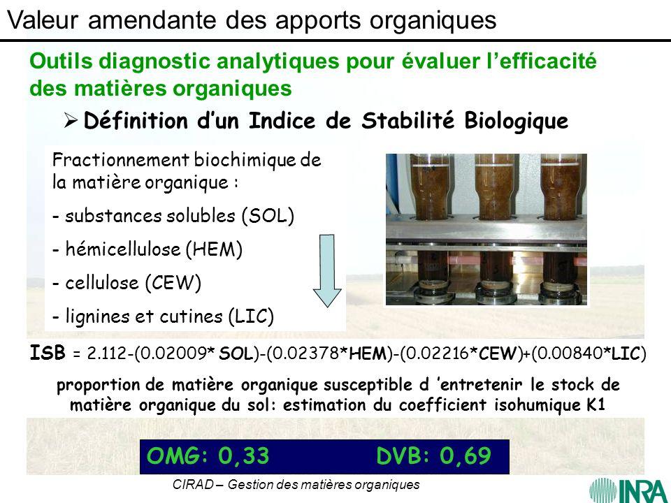 CIRAD – Gestion des matières organiques Valeur amendante des composts : validation de lISB Total C apporté (tC/ha) Delta C sol (tC/ha) Rdt Humus (tC/tC apporté) ISB moyen OMR15.45.50.360.35 DVB18.69.40.510.54 BIO14.88.00.540.56 Fumier18.79.80.530.52 Validation ISB: bon indicateur de lefficacité des composts à augmenter MOS