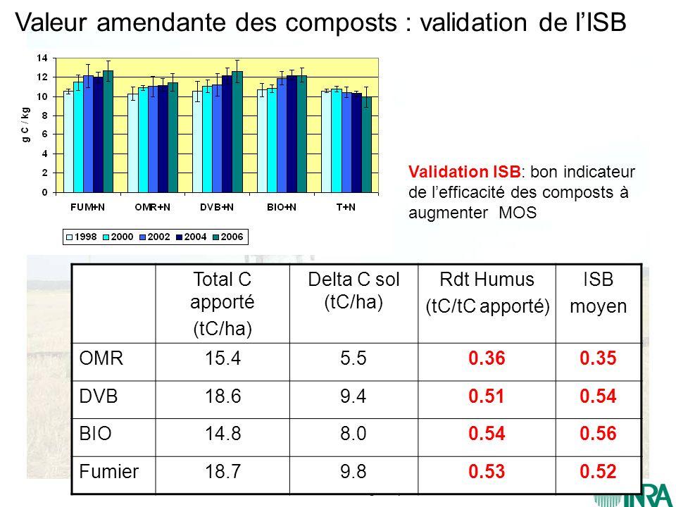 CIRAD – Gestion des matières organiques Valeur amendante des composts : validation de lISB Total C apporté (tC/ha) Delta C sol (tC/ha) Rdt Humus (tC/t