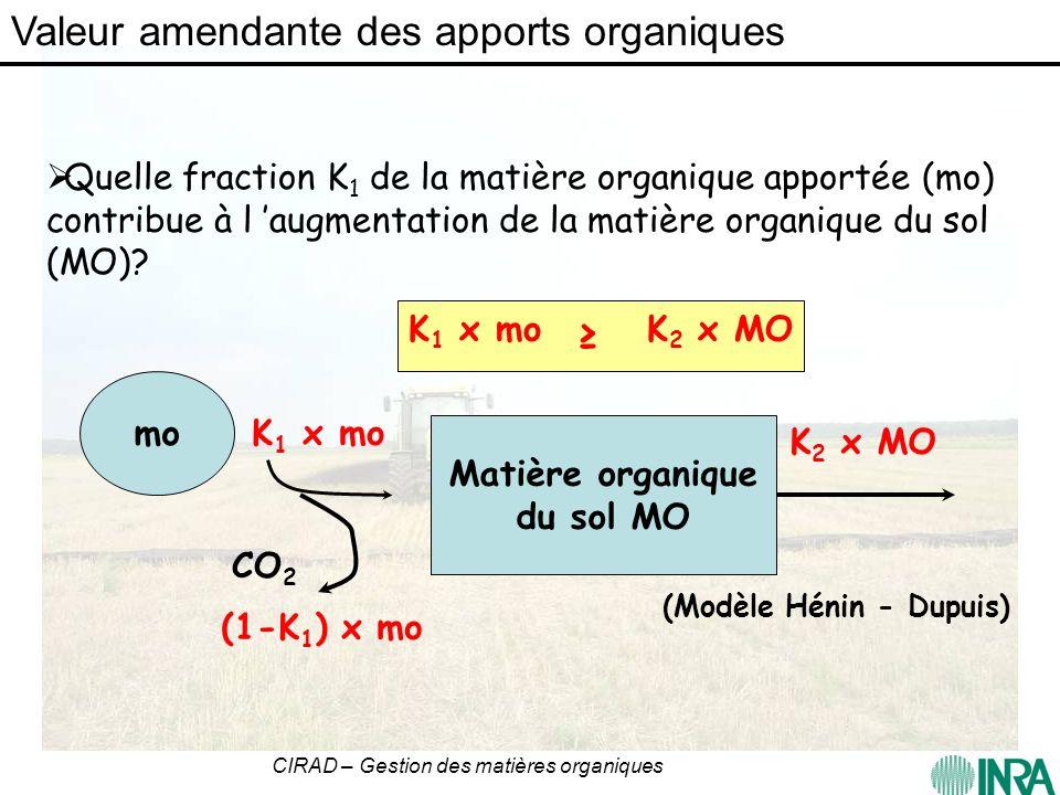 CIRAD – Gestion des matières organiques Calcul annuel bilan humique (Hénin-Dupuis, 1945): avec Marin-Laflèche, 1996) K 1RES = 0,13K 1PRO = ISB Y= 0,8321 x + 1,7151 R 2 =0,899 Evolution C bien simulée Comparaison C calculé - C mesuré % C apporté SimulémesuréISB FUM585352 OMR343635 DVB435154 BIO515456 Rdt en MO des pro (% du C apporté en 8 ans) Valeur amendante des apports organiques