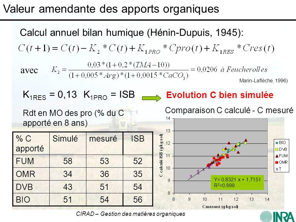 CIRAD – Gestion des matières organiques MO s = K 1 x mo K 2 Temps (t) MO t = MO s - (MO s -MO i ) exp(-K 2 t) MO t MO i MO s (Modèle Hénin-Dupuis) Valeur amendante des composts : stockage à long terme