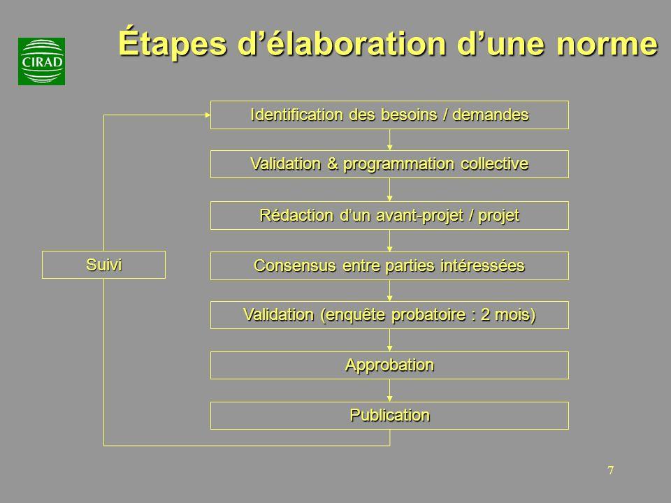 7 Étapes délaboration dune norme Identification des besoins / demandes Validation & programmation collective Rédaction dun avant-projet / projet Conse