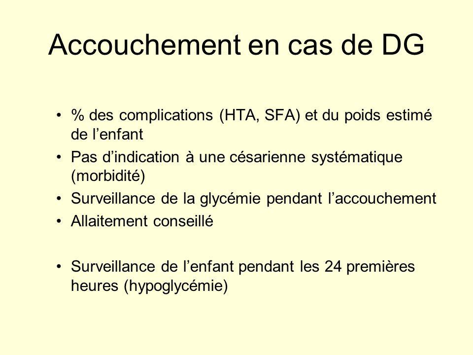 Accouchement en cas de DG % des complications (HTA, SFA) et du poids estimé de lenfant Pas dindication à une césarienne systématique (morbidité) Surve