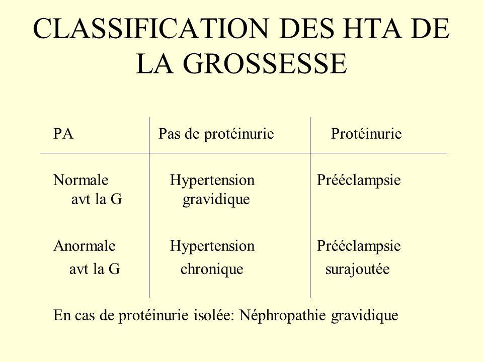 CLASSIFICATION DES HTA DE LA GROSSESSE PA Pas de protéinurie Protéinurie Normale Hypertension Prééclampsie avt la G gravidique Anormale Hypertension P