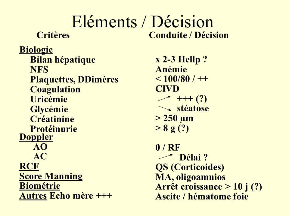 Eléments / Décision Critères Biologie Bilan hépatique NFS Plaquettes, DDimères Coagulation Uricémie Glycémie Créatinine Protéinurie Doppler AO AC RCF