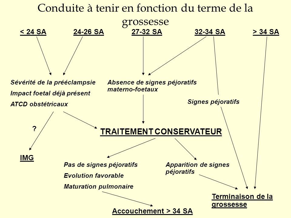 Conduite à tenir en fonction du terme de la grossesse < 24 SA24-26 SA27-32 SA32-34 SA> 34 SA Sévérité de la prééclampsie Impact foetal déjà présent AT
