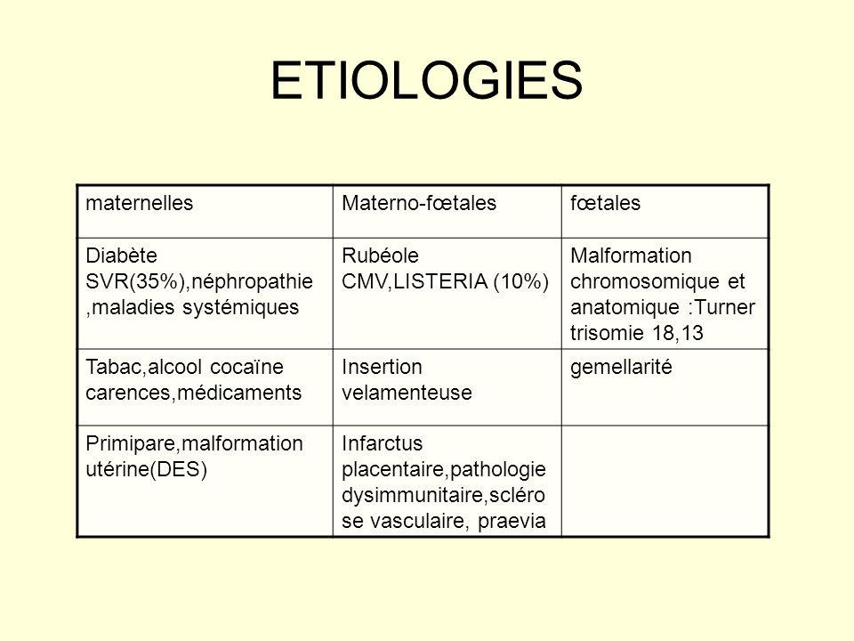 ETIOLOGIES maternellesMaterno-fœtalesfœtales Diabète SVR(35%),néphropathie,maladies systémiques Rubéole CMV,LISTERIA (10%) Malformation chromosomique