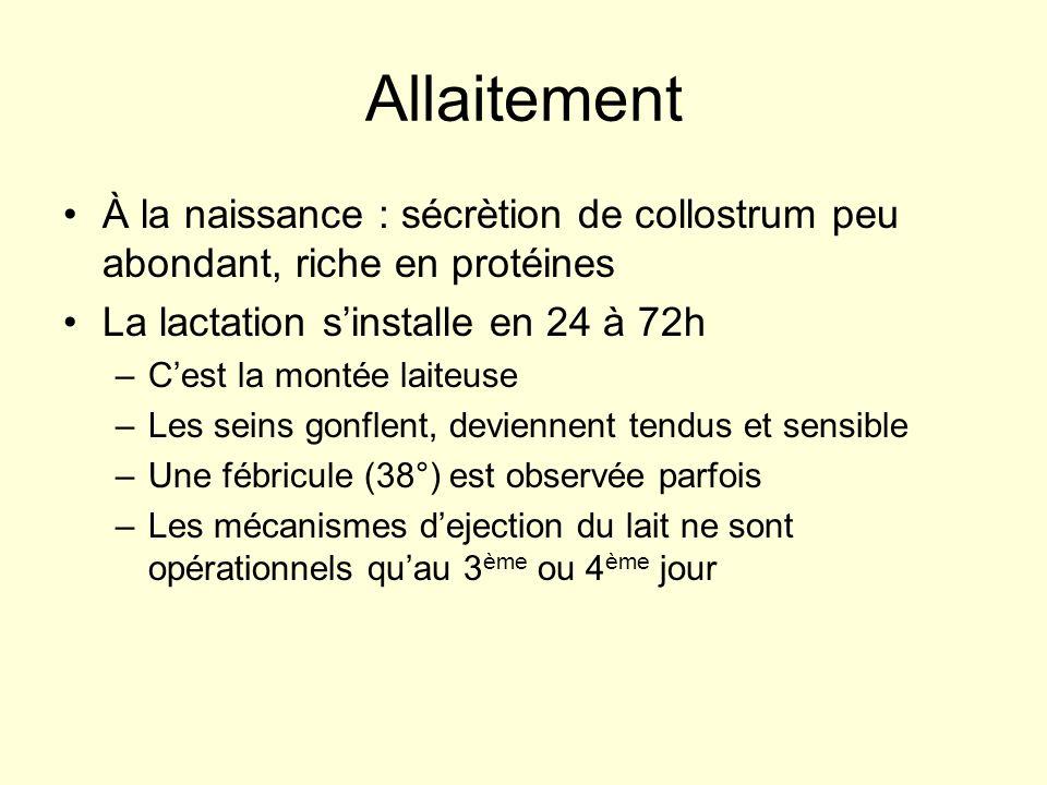 Allaitement À la naissance : sécrètion de collostrum peu abondant, riche en protéines La lactation sinstalle en 24 à 72h –Cest la montée laiteuse –Les