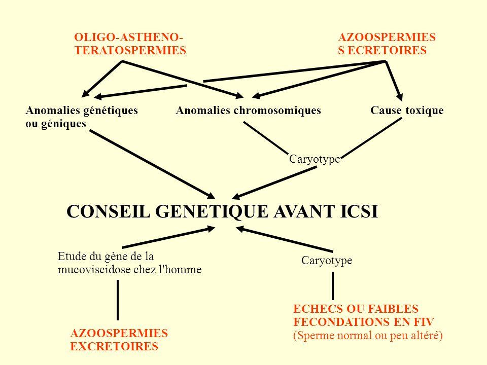 CONSEIL GENETIQUE AVANT ICSI CONSEIL GENETIQUE AVANT ICSI OLIGO-ASTHENO- TERATOSPERMIES Anomalies chromosomiquesAnomalies génétiques ou géniques AZOOS