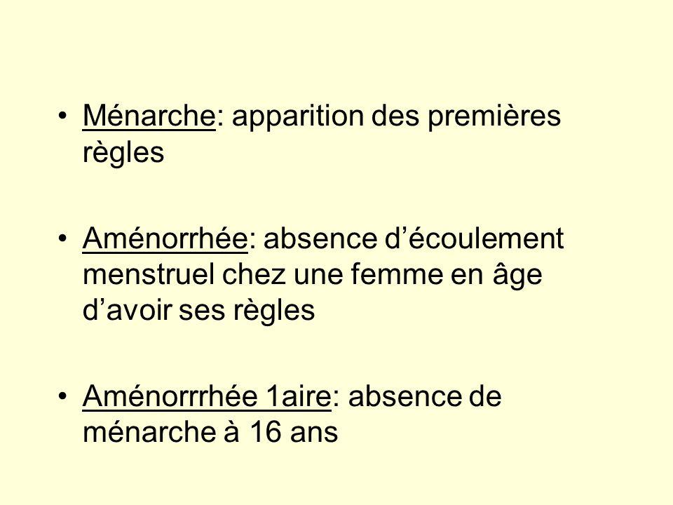Ménarche: apparition des premières règles Aménorrhée: absence découlement menstruel chez une femme en âge davoir ses règles Aménorrrhée 1aire: absence
