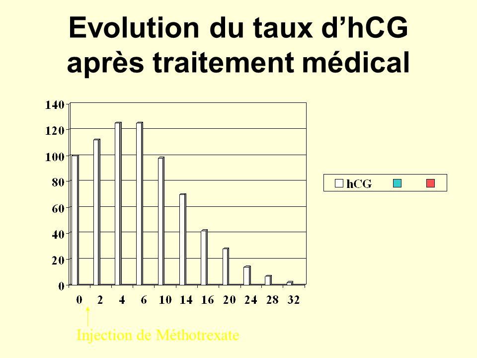 Evolution du taux dhCG après traitement médical Injection de Méthotrexate