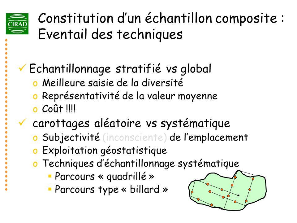 Constitution dun échantillon composite : Eventail des techniques Echantillonnage stratifié vs global oMeilleure saisie de la diversité oReprésentativi
