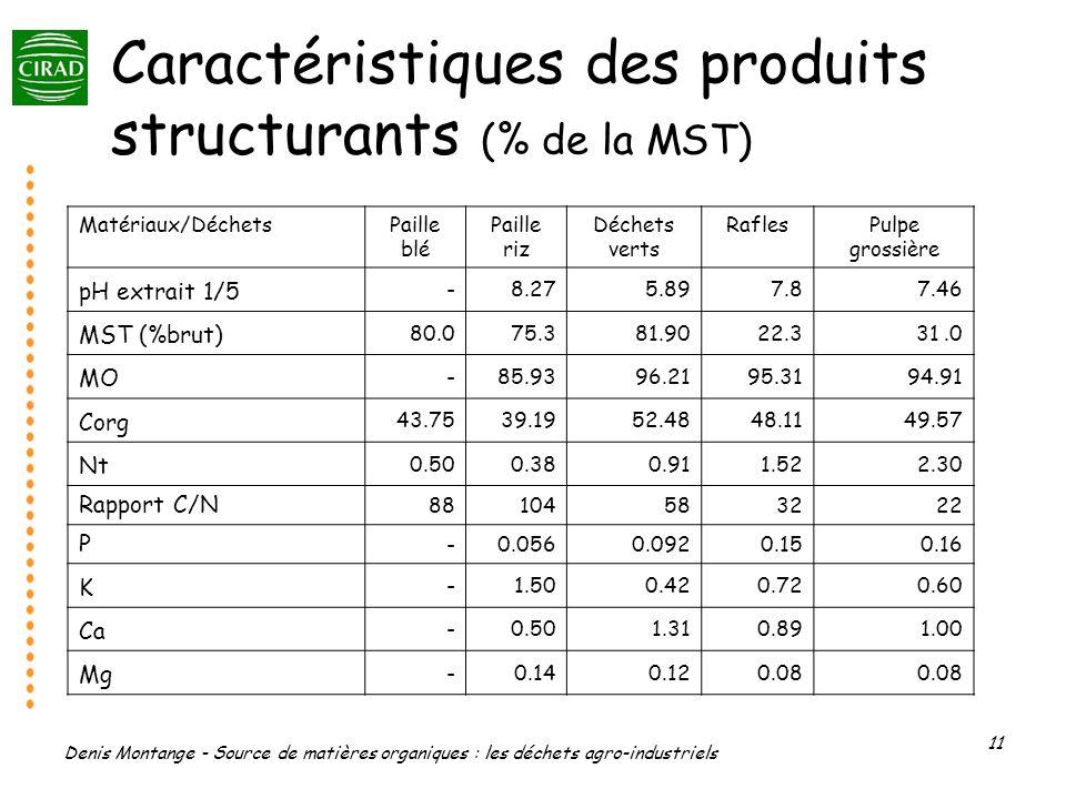 Denis Montange - Source de matières organiques : les déchets agro-industriels 11 Caractéristiques des produits structurants (% de la MST) Matériaux/Dé