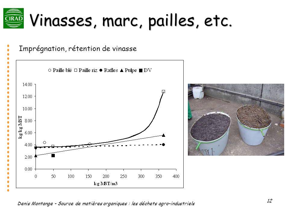Denis Montange - Source de matières organiques : les déchets agro-industriels 12 Vinasses, marc, pailles, etc. Imprégnation, rétention de vinasse