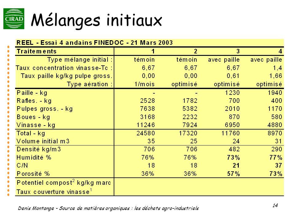Denis Montange - Source de matières organiques : les déchets agro-industriels 14 Mélanges initiaux