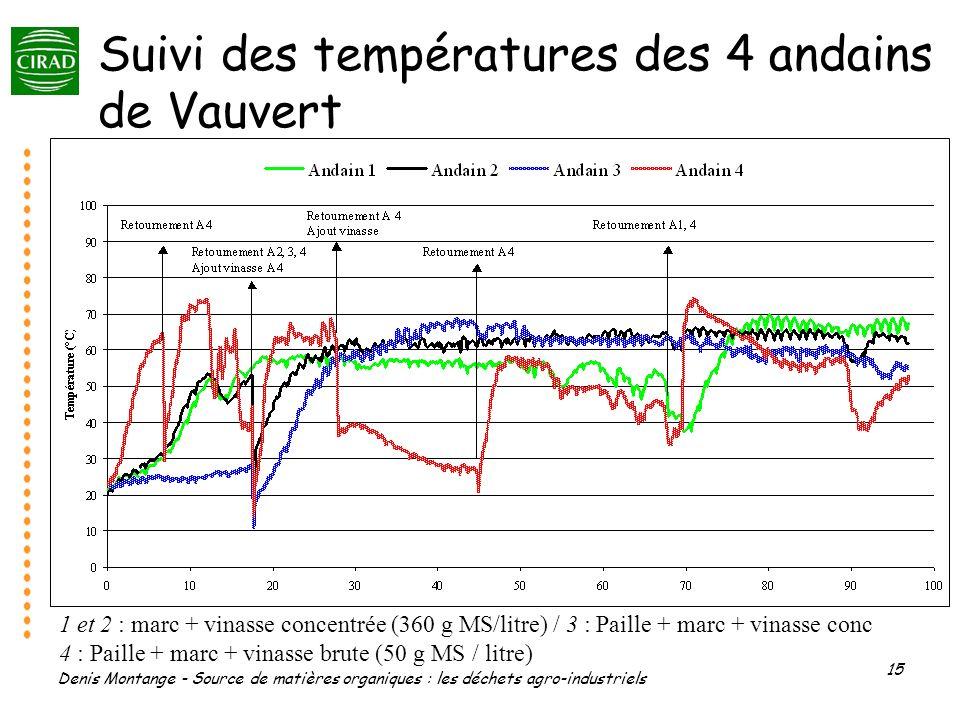 Denis Montange - Source de matières organiques : les déchets agro-industriels 15 Suivi des températures des 4 andains de Vauvert 1 et 2 : marc + vinas