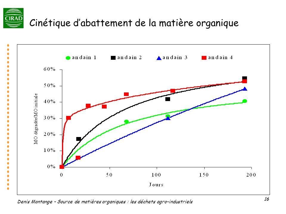 Denis Montange - Source de matières organiques : les déchets agro-industriels 16 Cinétique dabattement de la matière organique