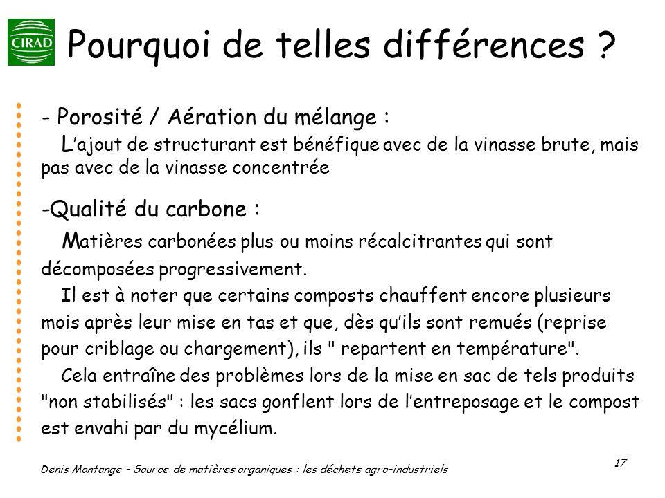Denis Montange - Source de matières organiques : les déchets agro-industriels 17 Pourquoi de telles différences ? - Porosité / Aération du mélange : L