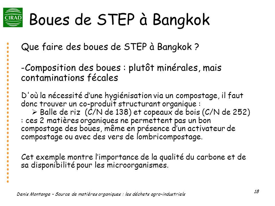 Denis Montange - Source de matières organiques : les déchets agro-industriels 18 Boues de STEP à Bangkok Que faire des boues de STEP à Bangkok ? -Comp