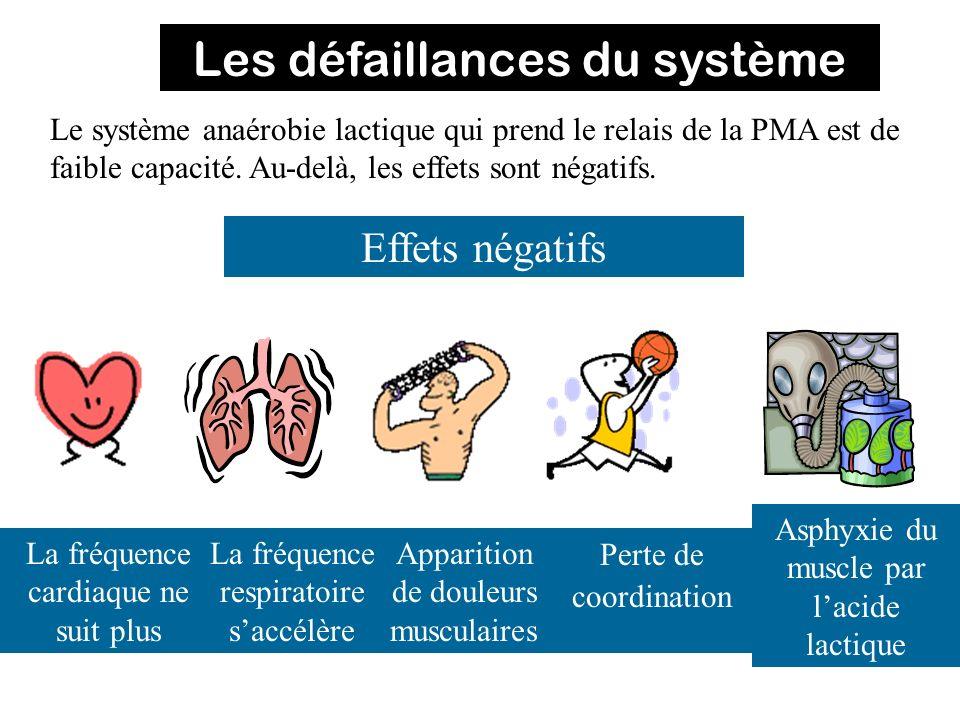 Les défaillances du système Le système anaérobie lactique qui prend le relais de la PMA est de faible capacité. Au-delà, les effets sont négatifs. Eff
