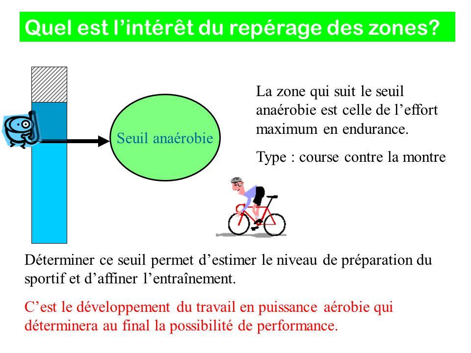 Quel est lintérêt du repérage des zones? La zone qui suit le seuil anaérobie est celle de leffort maximum en endurance. Type : course contre la montre