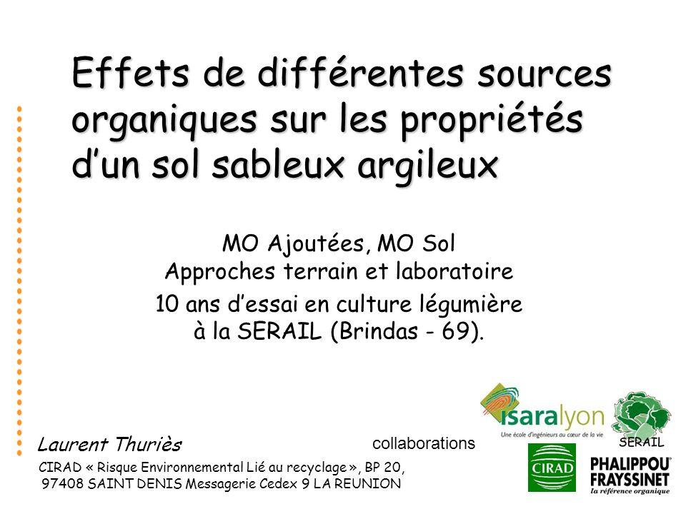 collaborations Effets de différentes sources organiques sur les propriétés dun sol sableux argileux MO Ajoutées, MO Sol Approches terrain et laboratoi