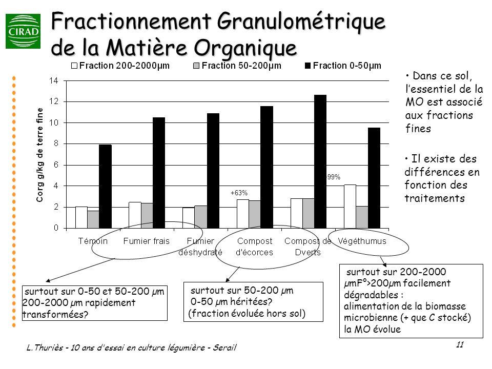 L.Thuriès - 10 ans d essai en culture légumière - Serail 11 Dans ce sol, lessentiel de la MO est associé aux fractions fines Il existe des différences en fonction des traitements Fractionnement Granulométrique de la Matière Organique surtout sur 0-50 et 50-200 µm 200-2000 µm rapidement transformées.
