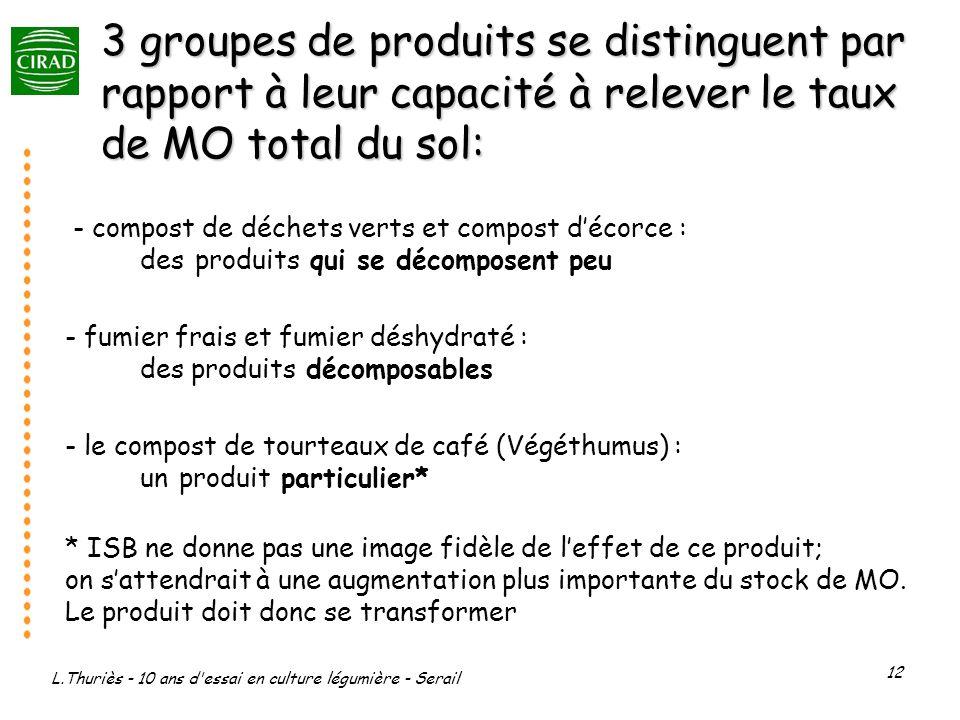 L.Thuriès - 10 ans d essai en culture légumière - Serail 12 3 groupes de produits se distinguent par rapport à leur capacité à relever le taux de MO total du sol: - compost de déchets verts et compost décorce : des produits qui se décomposent peu - fumier frais et fumier déshydraté : des produits décomposables - le compost de tourteaux de café (Végéthumus) : un produit particulier* * ISB ne donne pas une image fidèle de leffet de ce produit; on sattendrait à une augmentation plus importante du stock de MO.