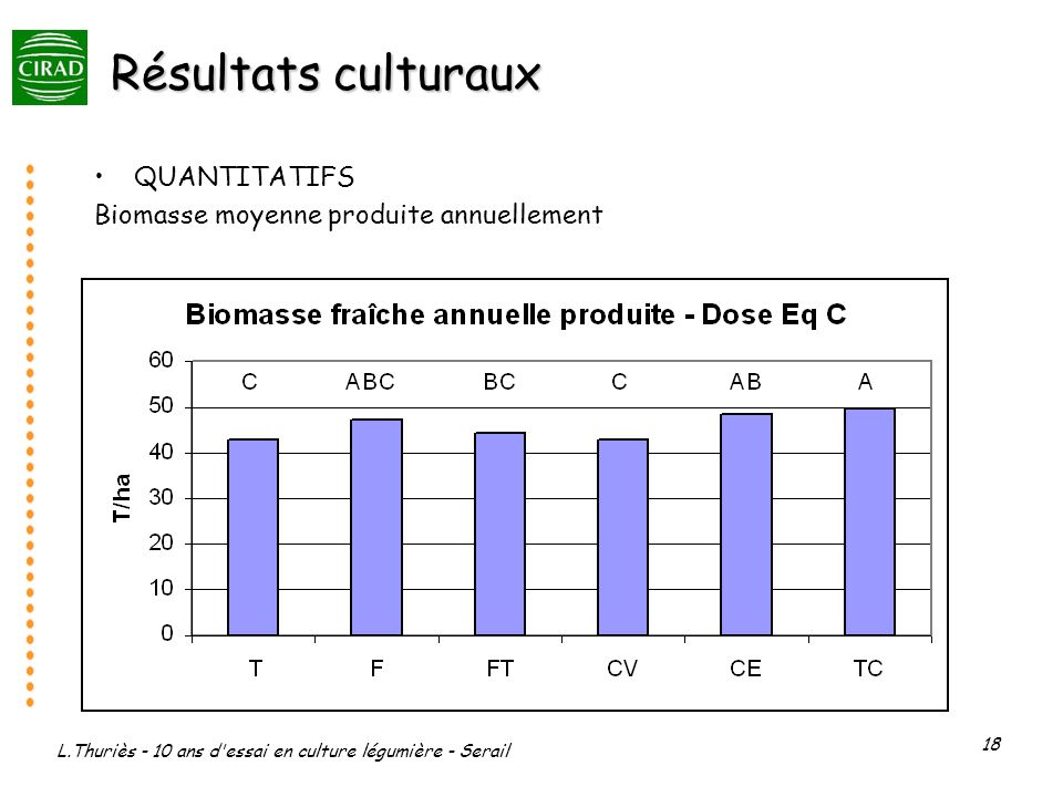 L.Thuriès - 10 ans d essai en culture légumière - Serail 18 Résultats culturaux QUANTITATIFS Biomasse moyenne produite annuellement