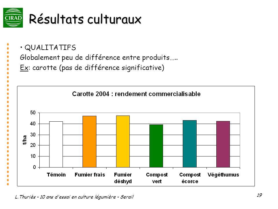 L.Thuriès - 10 ans d'essai en culture légumière - Serail 19 Résultats culturaux QUALITATIFS Globalement peu de différence entre produits….. Ex: carott