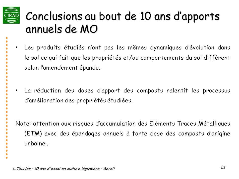 L.Thuriès - 10 ans d'essai en culture légumière - Serail 21 Conclusions au bout de 10 ans dapports annuels de MO Les produits étudiés nont pas les mêm